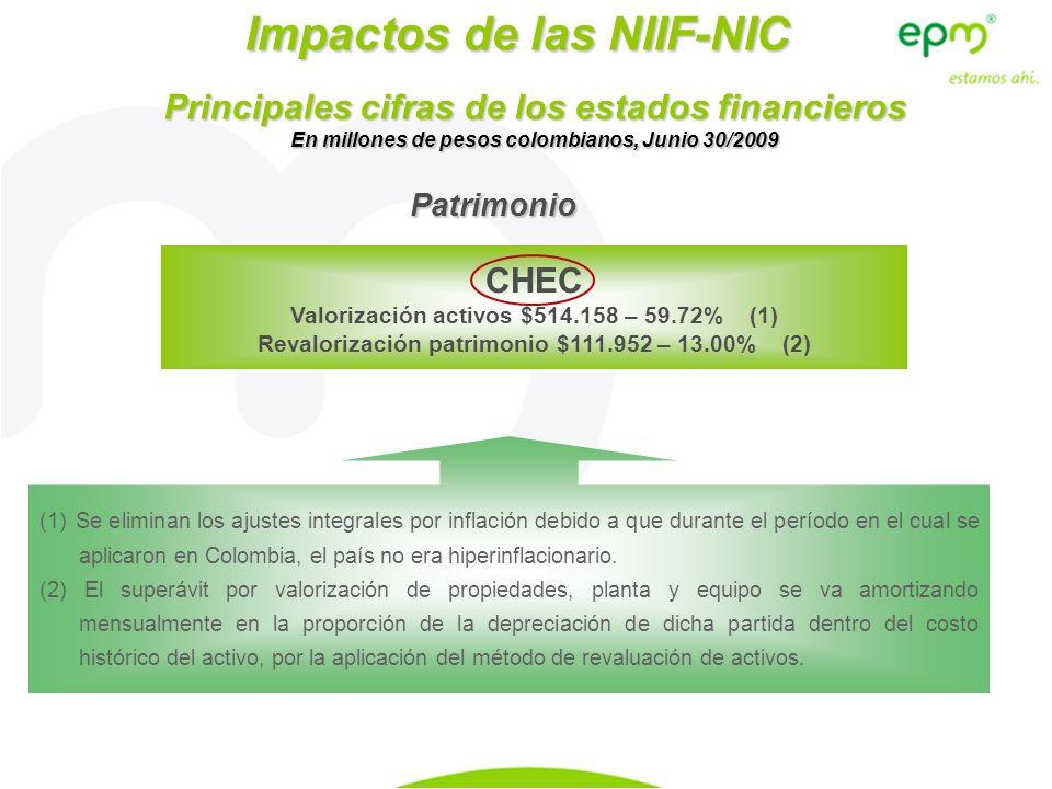 Impactos de las NIIF-NIC Principales cifras de los estados financieros En millones de pesos colombianos, Junio 30/2009 Patrimonio CHEC Valorización ac