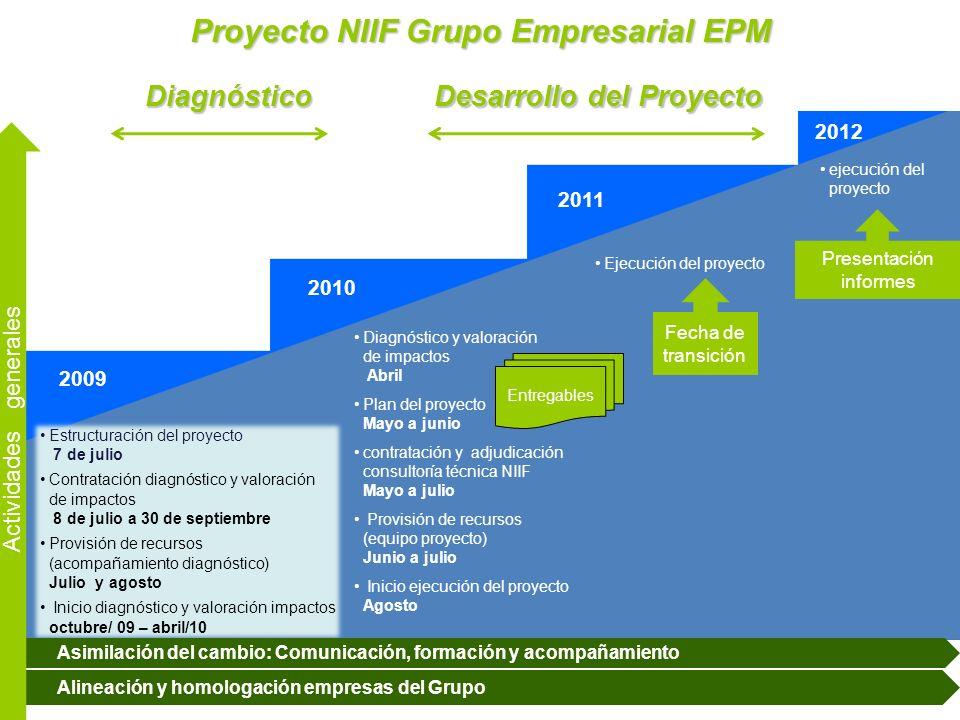 Agenda Objetivo del proyecto Alcance del proyecto en el grupo y premisas Aspectos generales de las Normas Internacionales de Información Financiera NIIF-NIC Impactos de las NIIF-NIC Compromisos