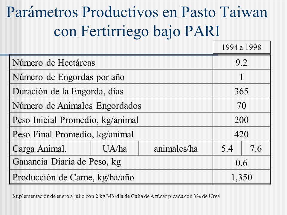 Parámetros Productivos del Pasto Taiwan bajo PARI con fertirriego 3466Consumo, % 792752 Tasa Crecimiento, MS kg/ha/d 2.90.92.0Consumo, %/UA del PV 13.