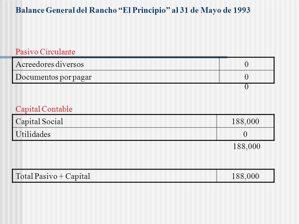 Balance General del Rancho El Principio al 31 de Mayo de 1993 Caja y Bancos0 Inventario0 Terreno sembrado82,500 Instalación CFE15,000 Pozo11,000 Equip