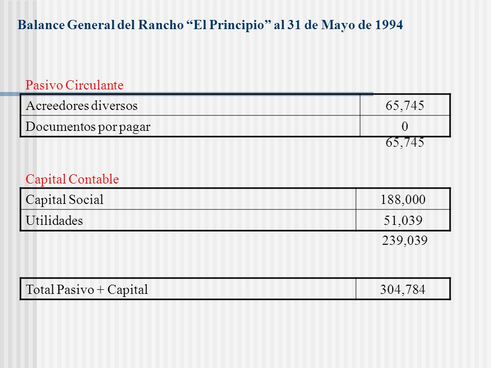 Balance General del Rancho El Principio al 31 de Mayo de 1994 Caja y Bancos95,300 Inventario30,084 Terreno sembrado82,500 Instalación CFE15,000 Pozo11