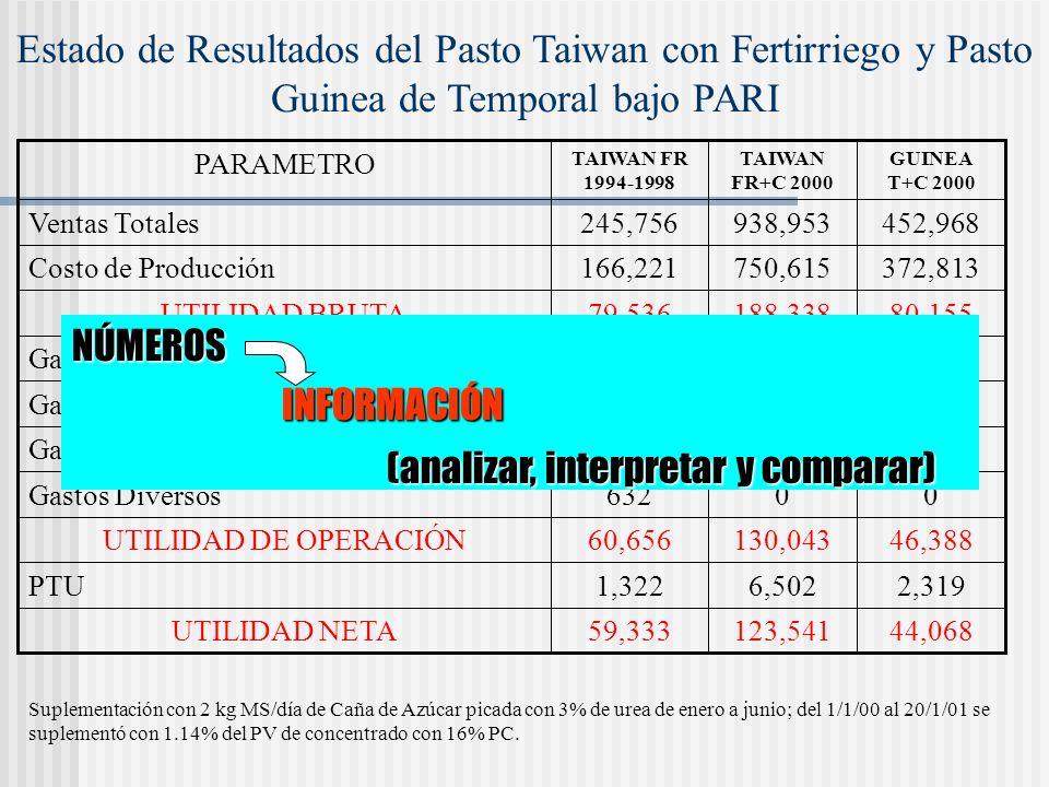 Estado de Resultados del Pasto Taiwan con Fertirriego y Pasto Guinea de Temporal bajo PARI PARAMETRO TAIWAN FR 1994-1998 TAIWAN FR+C 2000 GUINEA T+C 2