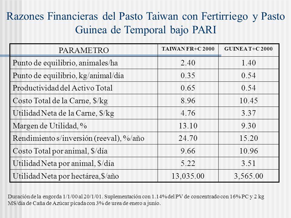 Razones Financieras del Pasto Taiwan con Fertirriego y Pasto Guinea de Temporal bajo PARI PARAMETRO TAIWAN FR+C 2000GUINEA T+C 2000 Punto de equilibri