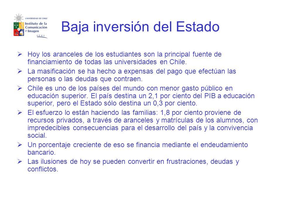Baja inversión del Estado Hoy los aranceles de los estudiantes son la principal fuente de financiamiento de todas las universidades en Chile.