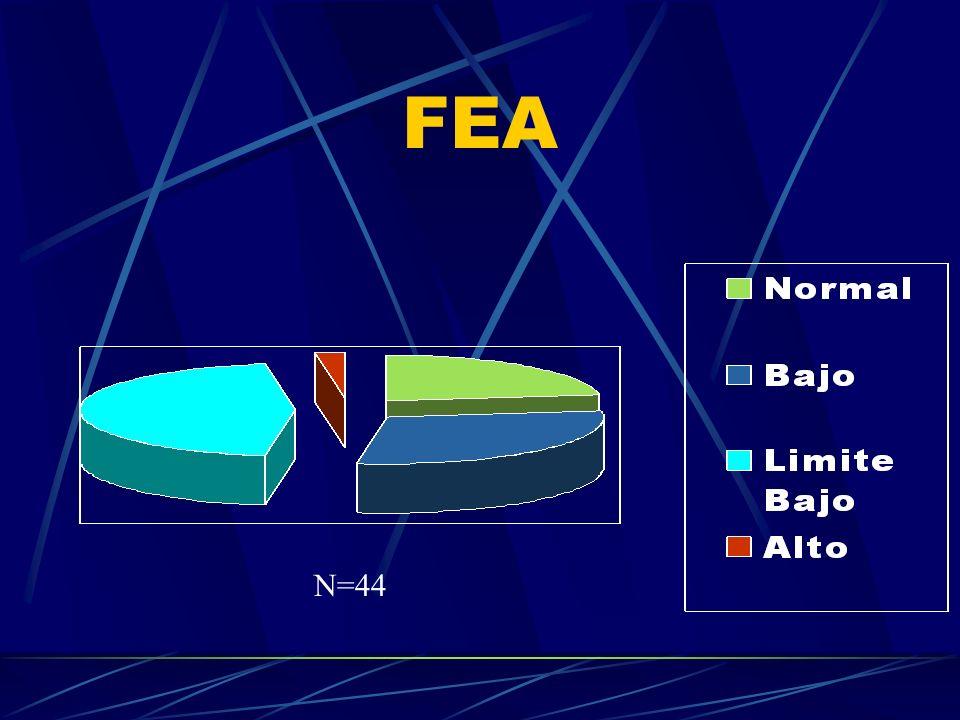 FEA N=44