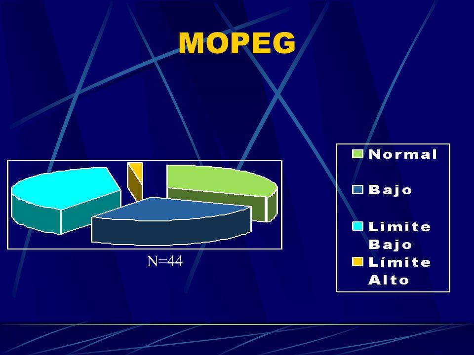 MOPEG N=44