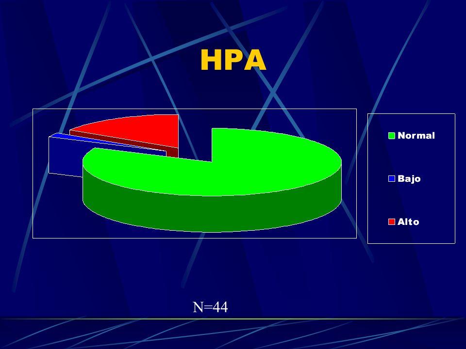 HPA N=44
