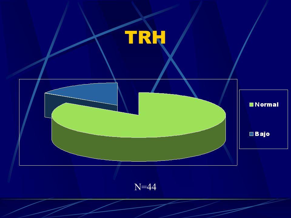 TRH N=44