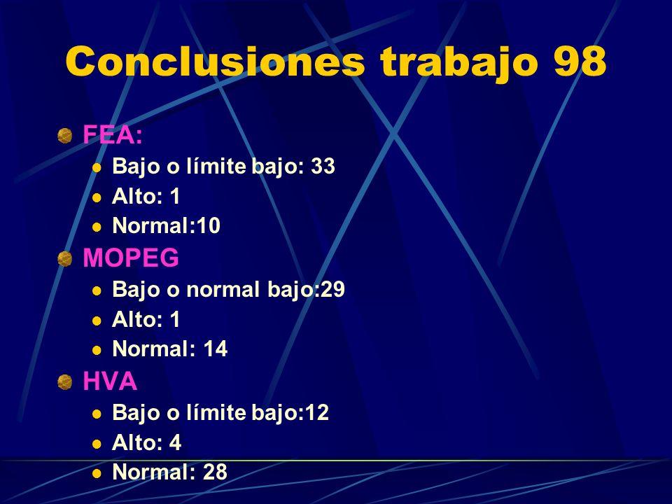 Conclusiones trabajo 98 FEA: Bajo o límite bajo: 33 Alto: 1 Normal:10 MOPEG Bajo o normal bajo:29 Alto: 1 Normal: 14 HVA Bajo o límite bajo:12 Alto: 4 Normal: 28