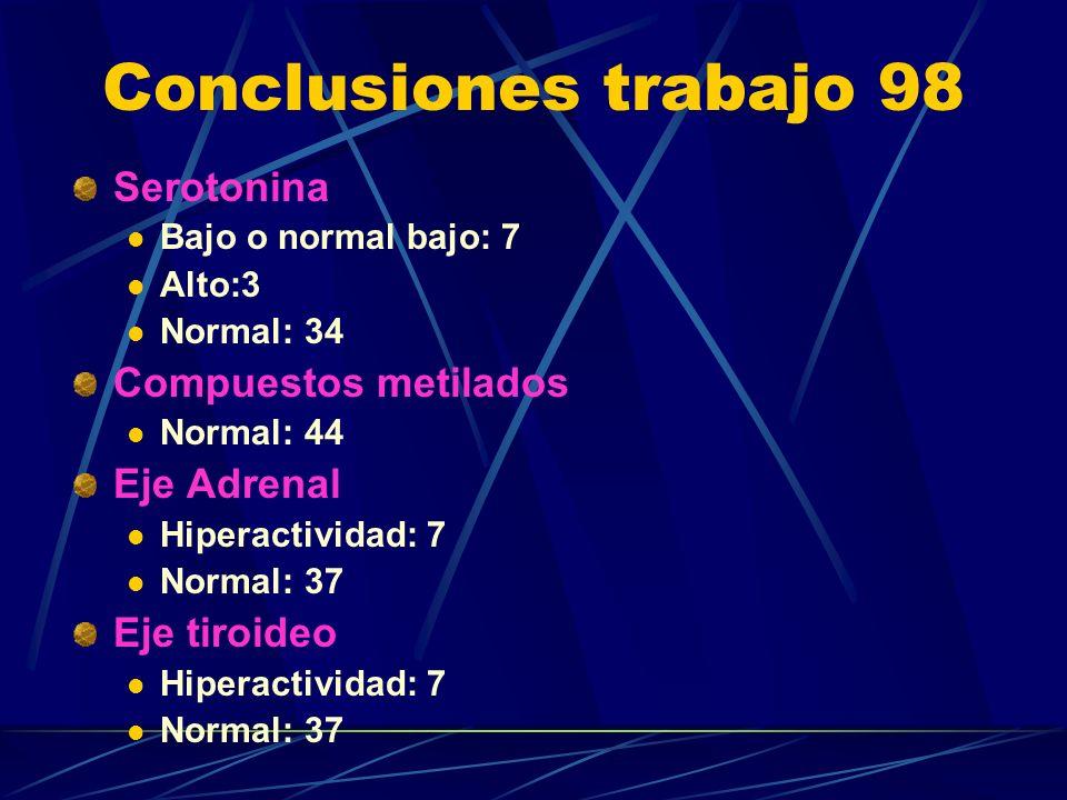 Conclusiones trabajo 98 Serotonina Bajo o normal bajo: 7 Alto:3 Normal: 34 Compuestos metilados Normal: 44 Eje Adrenal Hiperactividad: 7 Normal: 37 Eje tiroideo Hiperactividad: 7 Normal: 37