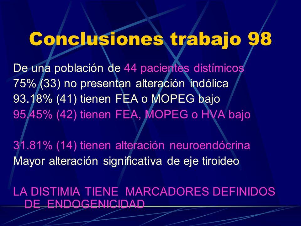 Conclusiones trabajo 98 De una población de 44 pacientes distímicos 75% (33) no presentan alteración indólica 93.18% (41) tienen FEA o MOPEG bajo 95.45% (42) tienen FEA, MOPEG o HVA bajo 31.81% (14) tienen alteración neuroendócrina Mayor alteración significativa de eje tiroideo LA DISTIMIA TIENE MARCADORES DEFINIDOS DE ENDOGENICIDAD