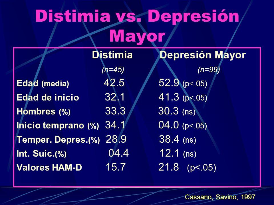 Antes sinónimo de malhumor o depresiones atípicas o sucias con síntomas depresivos, ansiosos y obsesivos ( Kraepelin, Krestchmer, Schneider) Concepto universal desde el DSM III para depresiones crónicas Akiskal (1983) depresión crónica subsindrómatica Viñetas Clínicas