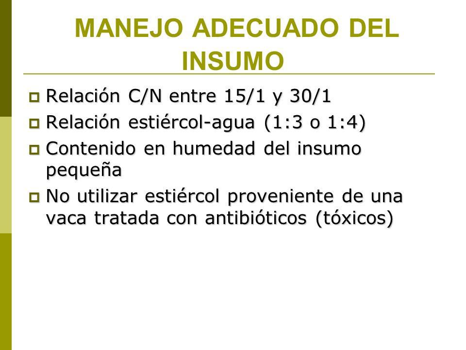 MANEJO ADECUADO DEL INSUMO Relación C/N entre 15/1 y 30/1 Relación C/N entre 15/1 y 30/1 Relación estiércol-agua (1:3 o 1:4) Relación estiércol-agua (