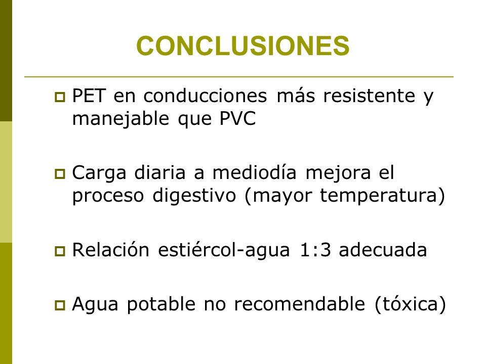 CONCLUSIONES PET en conducciones más resistente y manejable que PVC Carga diaria a mediodía mejora el proceso digestivo (mayor temperatura) Relación e