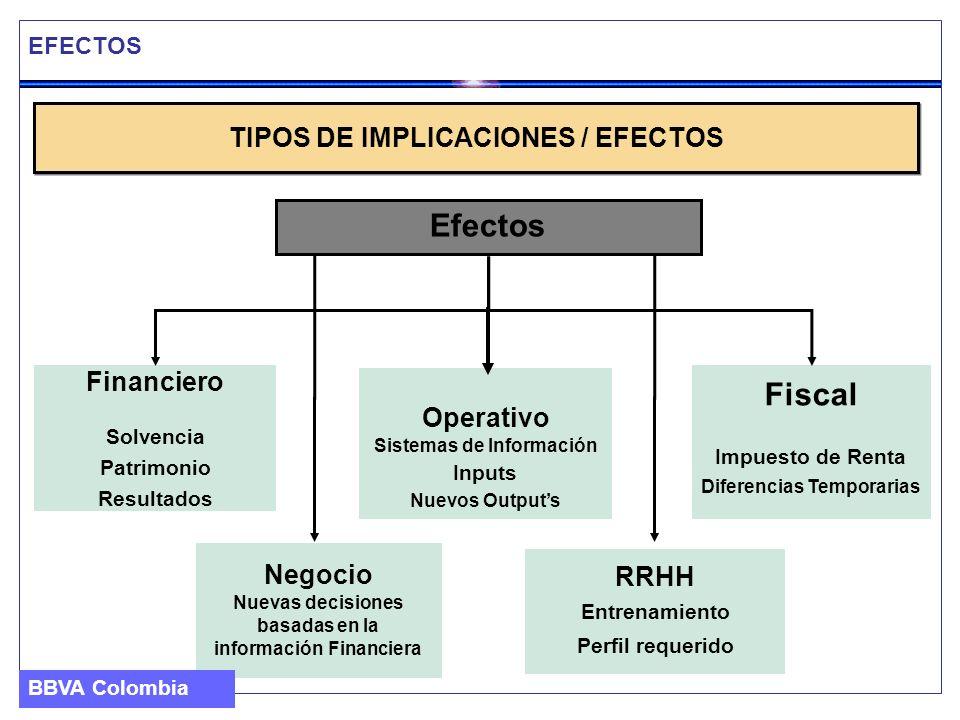 EFECTOS TIPOS DE IMPLICACIONES / EFECTOS Efectos Financiero Solvencia Patrimonio Resultados Fiscal Impuesto de Renta Diferencias Temporarias Operativo
