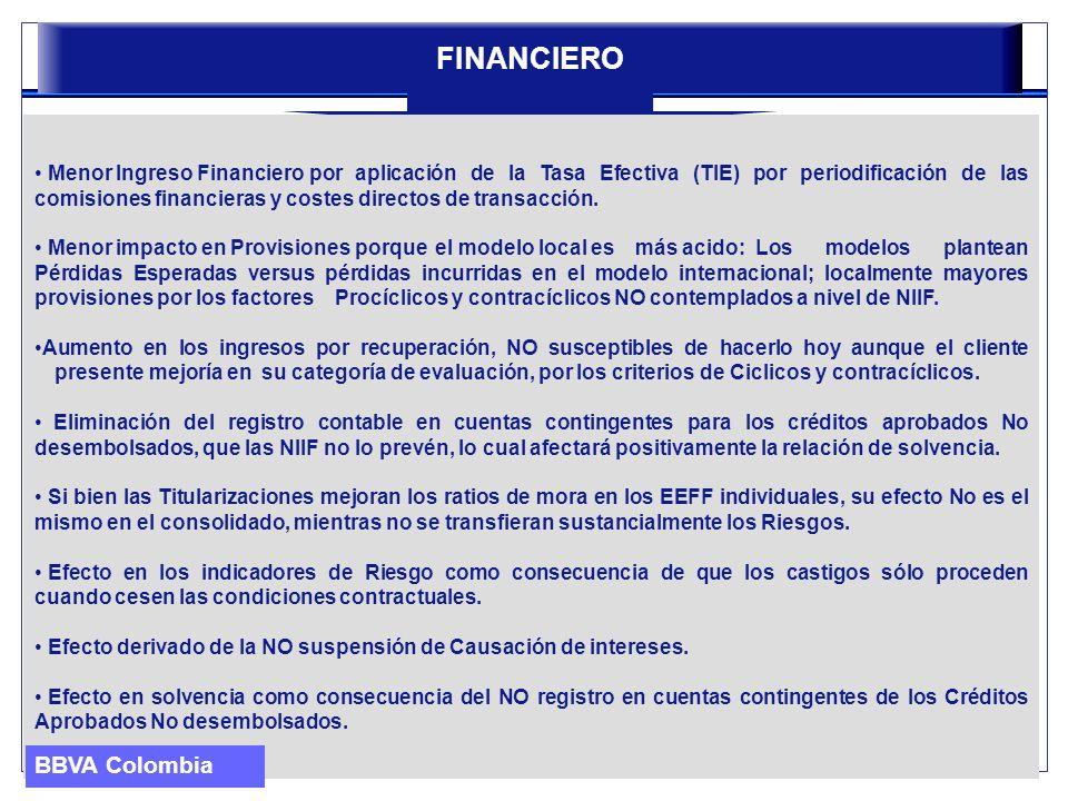 FINANCIERO Menor Ingreso Financiero por aplicación de la Tasa Efectiva (TIE) por periodificación de las comisiones financieras y costes directos de tr