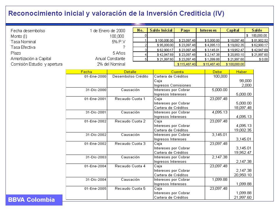 Reconocimiento inicial y valoración de la Inversión Crediticia (V) El equilibrio financiero que nos resuelve la anualidad constante que amortiza el préstamo es el siguiente: El tipo de interés efectivo del préstamo, que nos permitirá calcular el costo amortizado en cada momento, es el siguiente: *Cálculo de las cuotas (cálculo financiero de anualidad constante) :Cuota= Co x tipo de interés/ (1+ (1+tipo de interés)) n ** El tipo de interés efectivo será aquel que iguale el valor del préstamo con los flujos de caja actualizados: 98.000= 23097/(1+t) 5 Capital Inicial Neto Flujos de Efectivo por Cobrar a lo largo de la vida esperada del instrumento BBVA Colombia