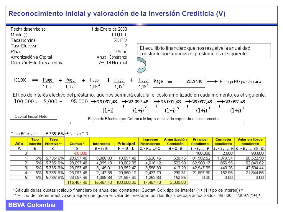 Reconocimiento inicial y valoración de la Inversión Crediticia (V) El equilibrio financiero que nos resuelve la anualidad constante que amortiza el pr