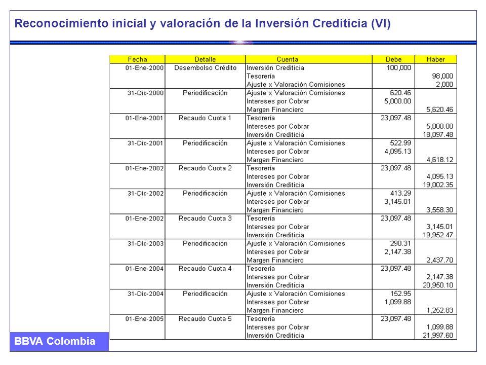 Reconocimiento inicial y valoración de la Inversión Crediticia (VI) BBVA Colombia