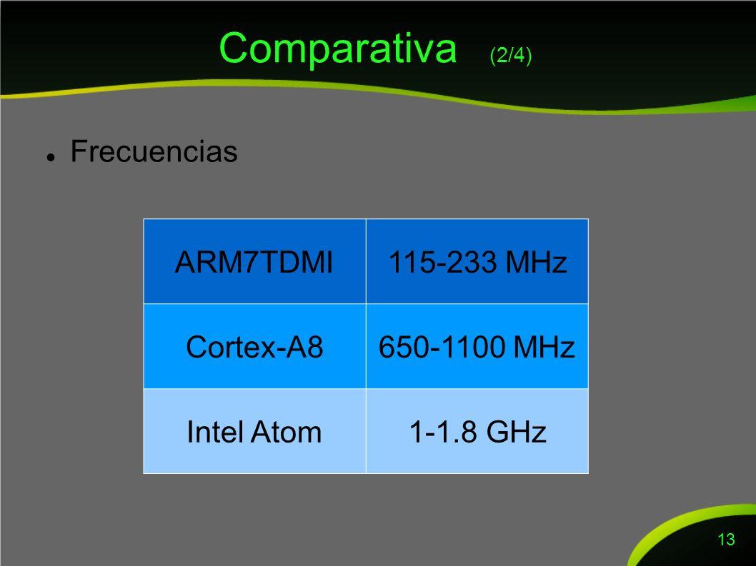 Comparativa (2/4) Frecuencias 13 ARM7TDMI115-233 MHz Cortex-A8650-1100 MHz Intel Atom1-1.8 GHz