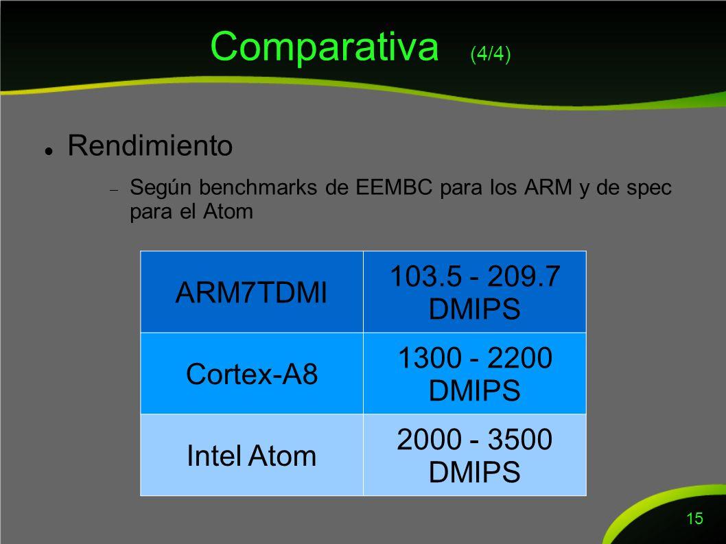 Comparativa (4/4) Rendimiento Según benchmarks de EEMBC para los ARM y de spec para el Atom 15 ARM7TDMI 103.5 - 209.7 DMIPS Cortex-A8 1300 - 2200 DMIPS Intel Atom 2000 - 3500 DMIPS