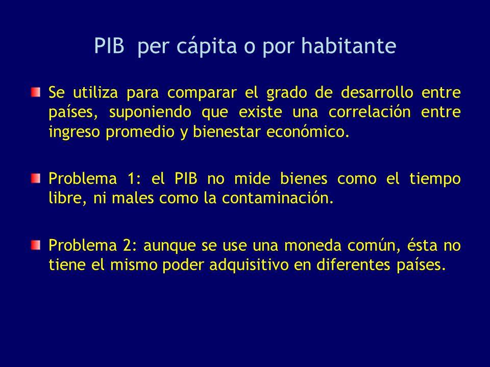 PIB per cápita o por habitante Se utiliza para comparar el grado de desarrollo entre países, suponiendo que existe una correlación entre ingreso prome