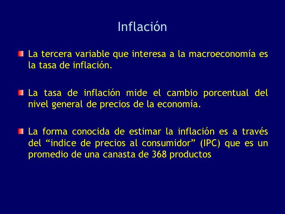 Inflación La tercera variable que interesa a la macroeconomía es la tasa de inflación. La tasa de inflación mide el cambio porcentual del nivel genera