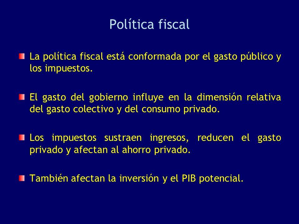 Política fiscal La política fiscal está conformada por el gasto público y los impuestos. El gasto del gobierno influye en la dimensión relativa del ga