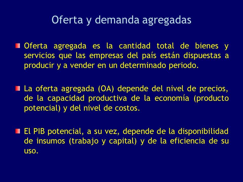 Oferta y demanda agregadas Oferta agregada es la cantidad total de bienes y servicios que las empresas del país están dispuestas a producir y a vender