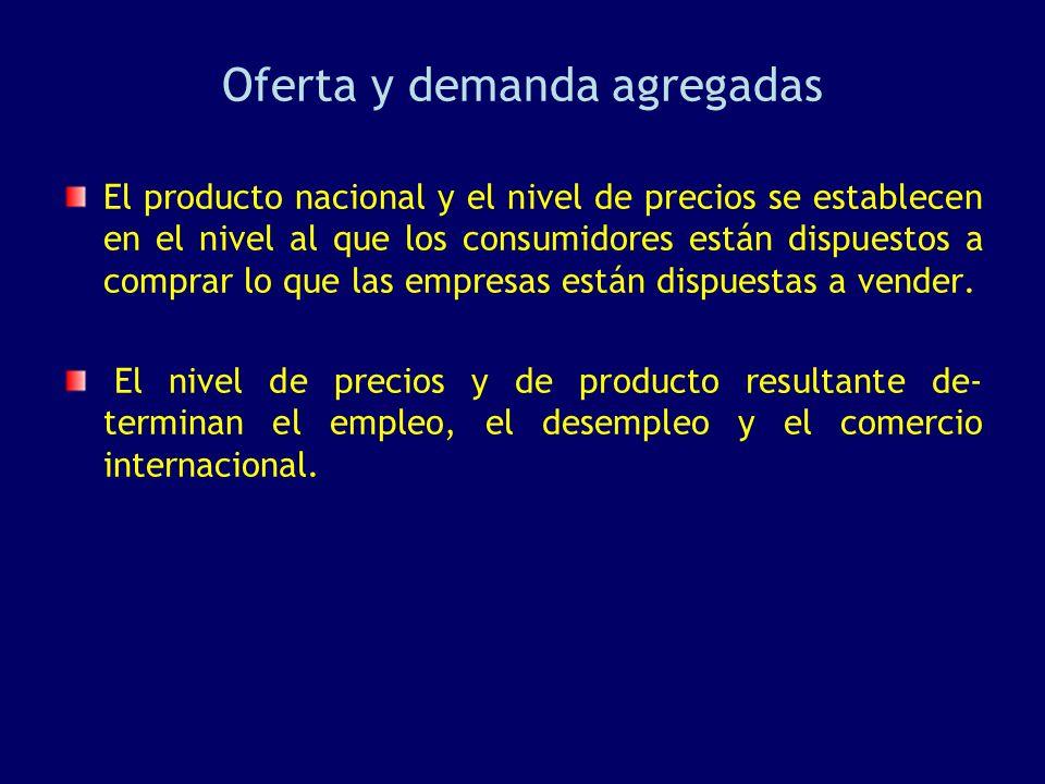 Oferta y demanda agregadas El producto nacional y el nivel de precios se establecen en el nivel al que los consumidores están dispuestos a comprar lo