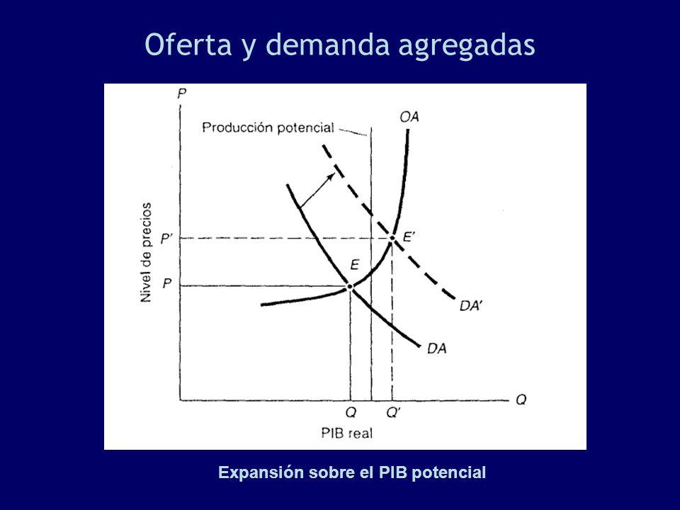 Oferta y demanda agregadas Expansión sobre el PIB potencial