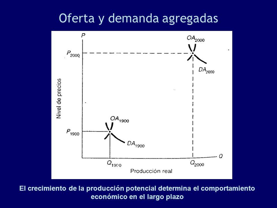 Oferta y demanda agregadas El crecimiento de la producción potencial determina el comportamiento económico en el largo plazo