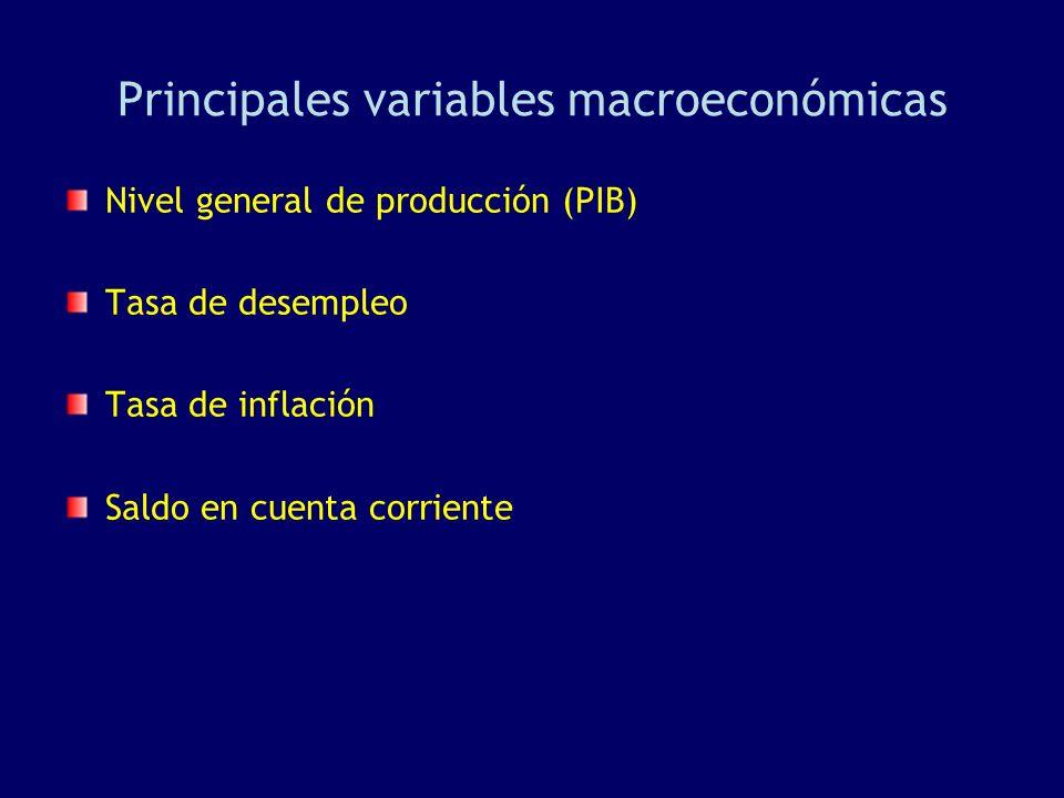 Principales variables macroeconómicas Nivel general de producción (PIB) Tasa de desempleo Tasa de inflación Saldo en cuenta corriente