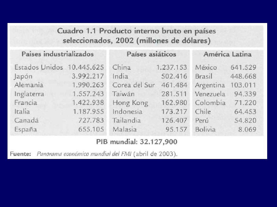 Cuenta corriente Mide las exportaciones de bienes y servicios de un país al resto del mundo, menos sus importaciones de bienes y servicios desde el resto del mundo, más las transferencias netas desde el exterior.