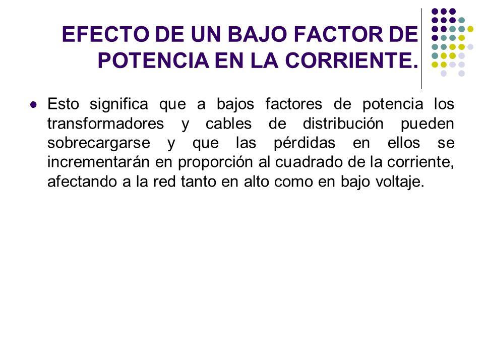 Esto significa que a bajos factores de potencia los transformadores y cables de distribución pueden sobrecargarse y que las pérdidas en ellos se incre