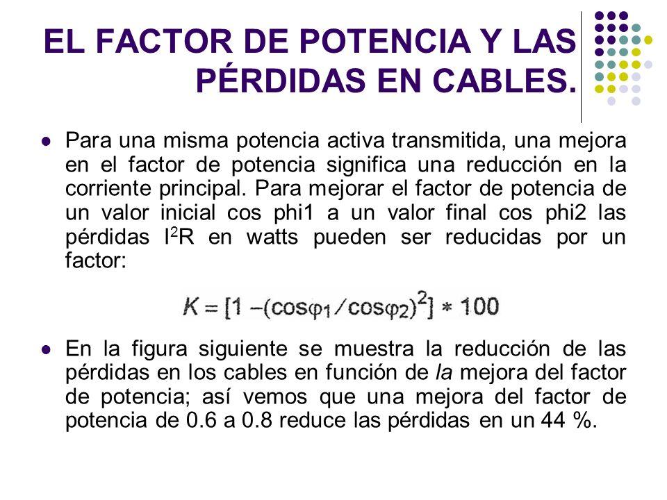 EL FACTOR DE POTENCIA Y LAS PÉRDIDAS EN CABLES. Para una misma potencia activa transmitida, una mejora en el factor de potencia significa una reducció