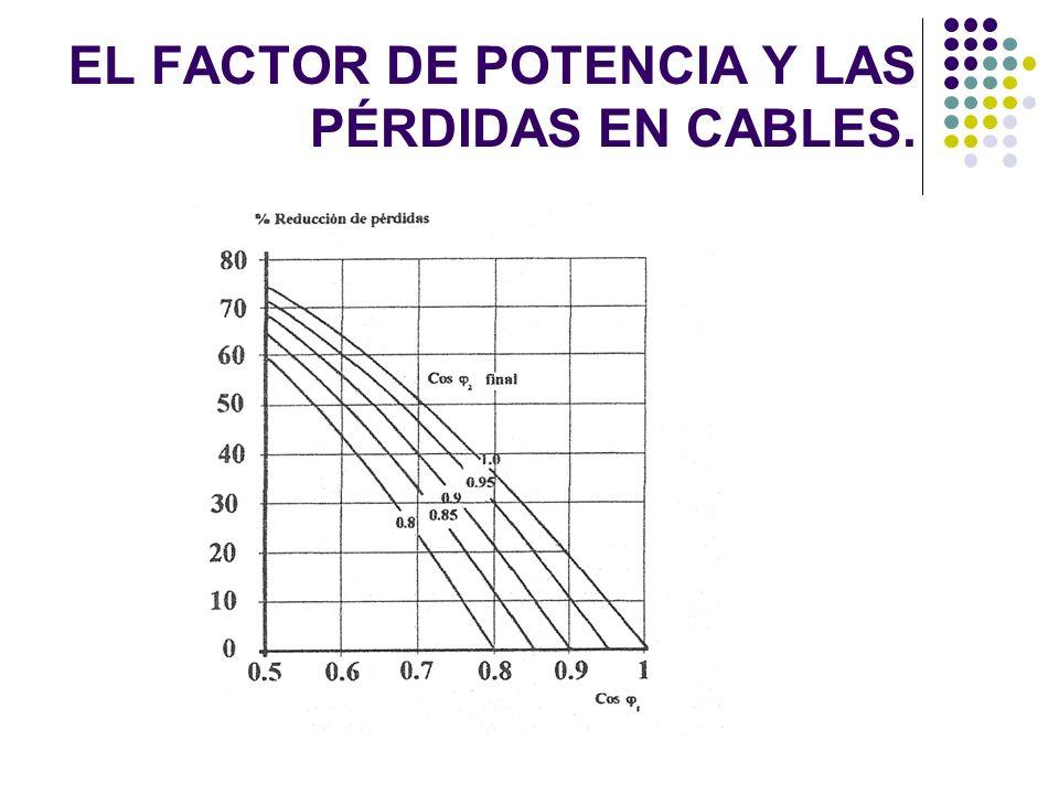 EL FACTOR DE POTENCIA Y LAS PÉRDIDAS EN CABLES.
