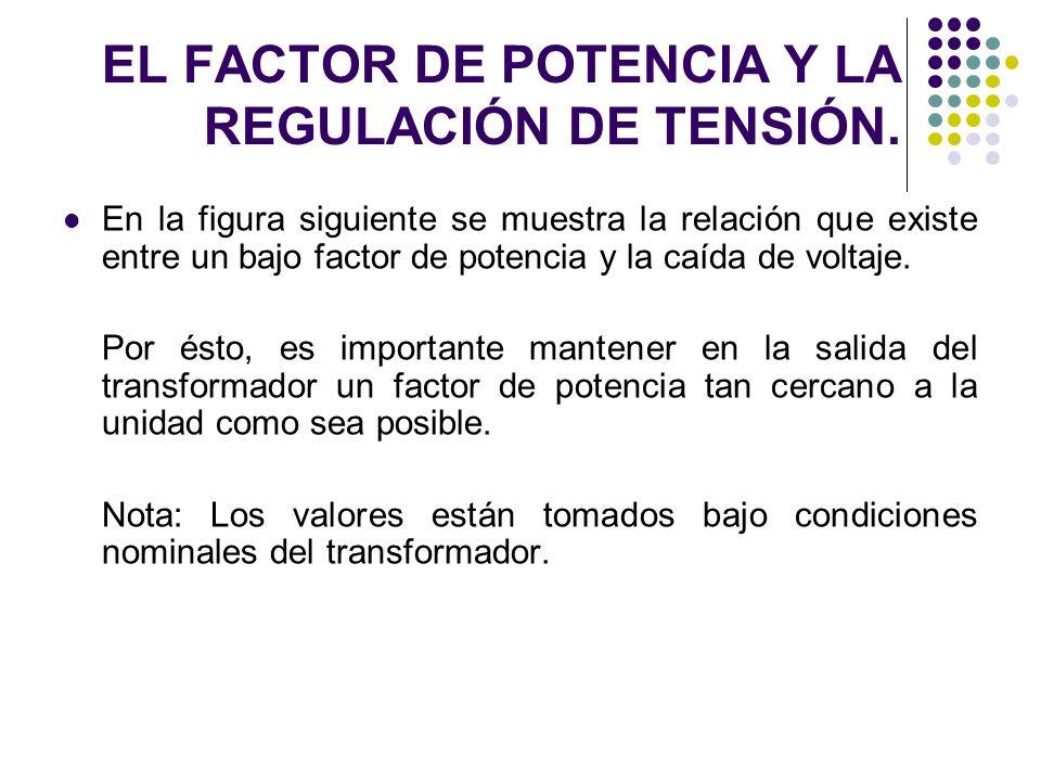 EL FACTOR DE POTENCIA Y LA REGULACIÓN DE TENSIÓN. En la figura siguiente se muestra la relación que existe entre un bajo factor de potencia y la caída