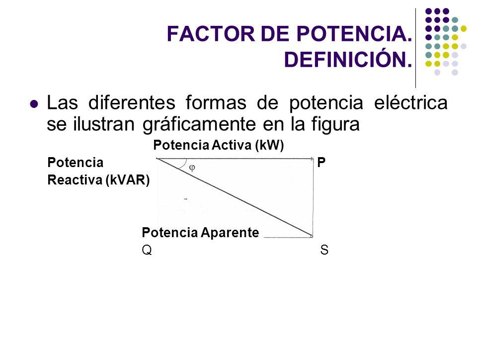 FACTOR DE POTENCIA. DEFINICIÓN. Las diferentes formas de potencia eléctrica se ilustran gráficamente en la figura Potencia Activa (kW) Potencia P Reac