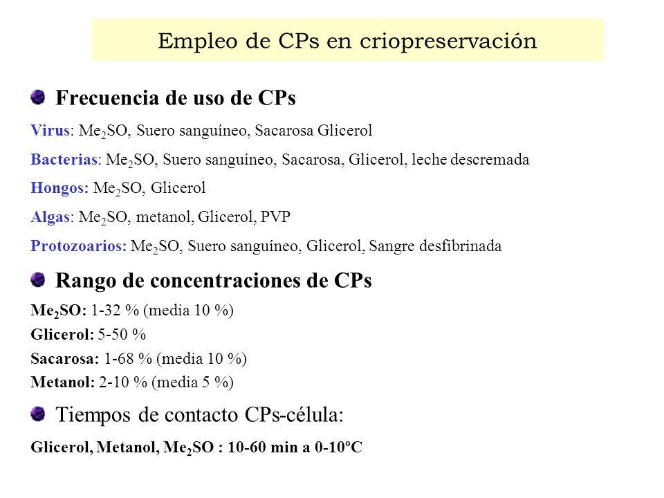 Empleo de CPs en criopreservación Frecuencia de uso de CPs Virus: Me 2 SO, Suero sanguíneo, Sacarosa Glicerol Bacterias: Me 2 SO, Suero sanguíneo, Sac