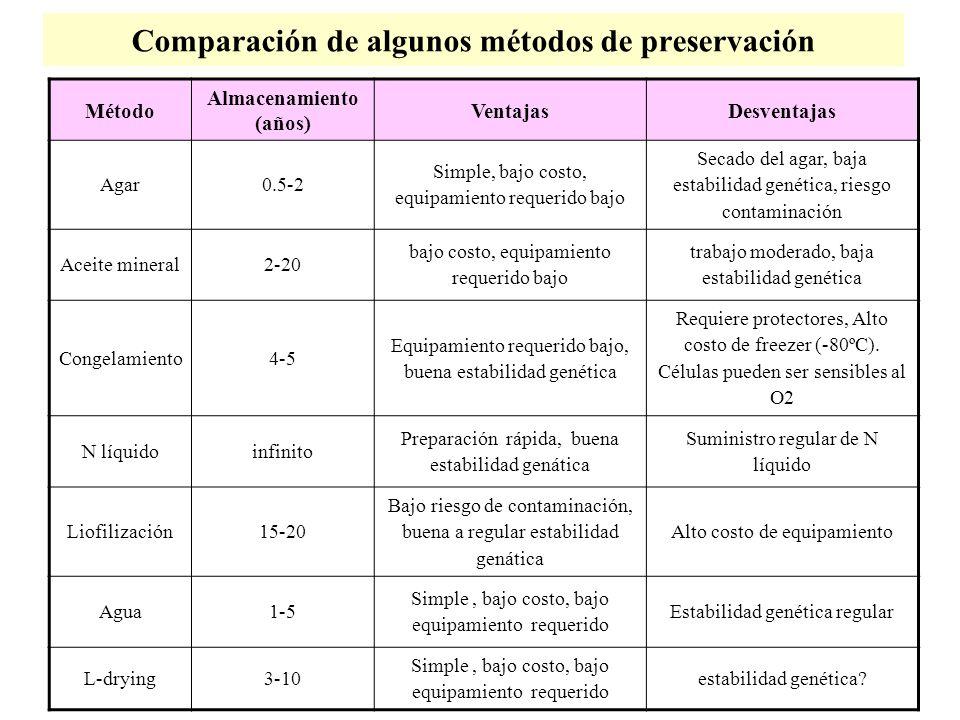 Comparación de algunos métodos de preservación Método Almacenamiento (años) VentajasDesventajas Agar0.5-2 Simple, bajo costo, equipamiento requerido b