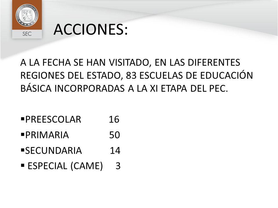 ACCIONES: A LA FECHA SE HAN VISITADO, EN LAS DIFERENTES REGIONES DEL ESTADO, 83 ESCUELAS DE EDUCACIÓN BÁSICA INCORPORADAS A LA XI ETAPA DEL PEC. PREES