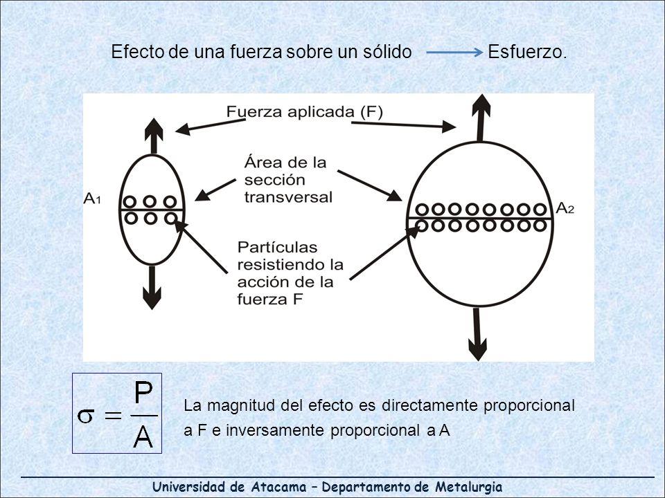 Universidad de Atacama – Departamento de Metalurgia Efecto de una fuerza sobre un sólido Esfuerzo. La magnitud del efecto es directamente proporcional