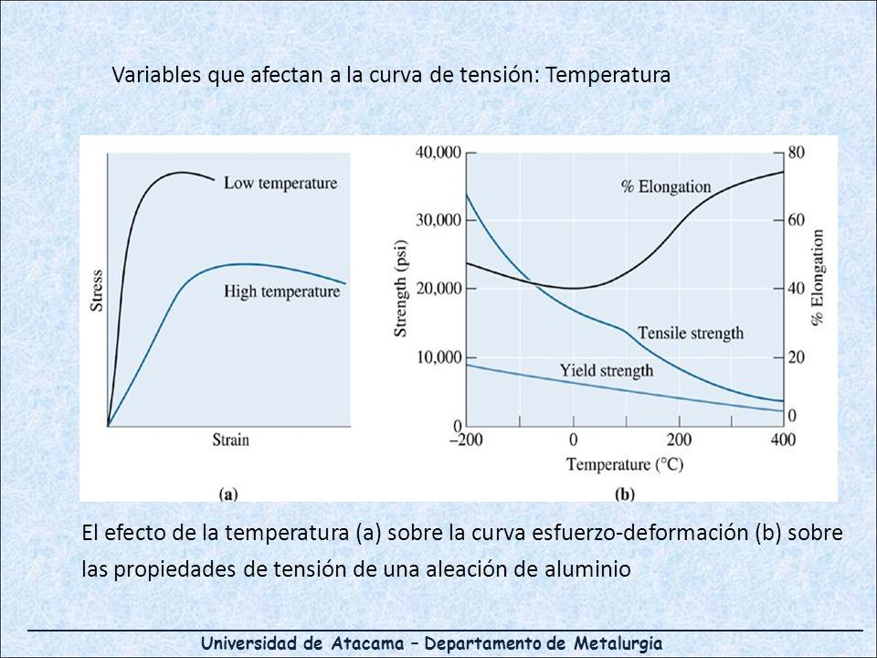 Universidad de Atacama – Departamento de Metalurgia El efecto de la temperatura (a) sobre la curva esfuerzo-deformación (b) sobre las propiedades de tensión de una aleación de aluminio Variables que afectan a la curva de tensión: Temperatura
