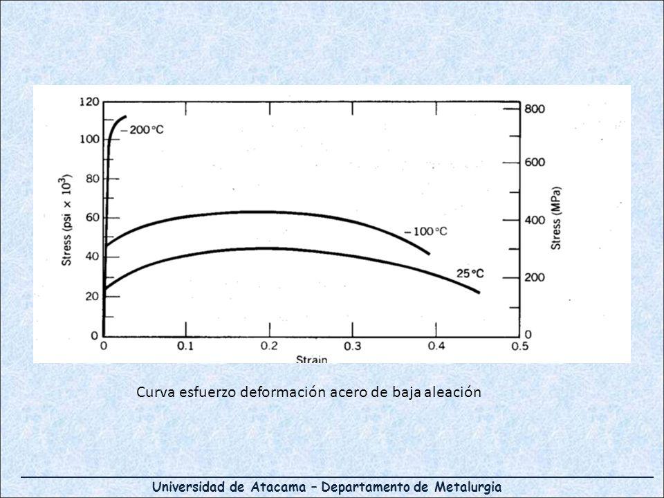 Universidad de Atacama – Departamento de Metalurgia Curva esfuerzo deformación acero de baja aleación