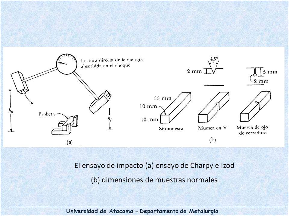 Universidad de Atacama – Departamento de Metalurgia El ensayo de impacto (a) ensayo de Charpy e Izod (b) dimensiones de muestras normales