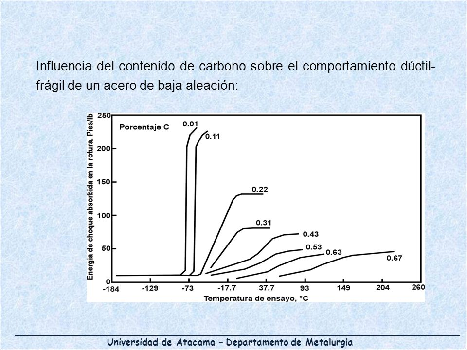 Universidad de Atacama – Departamento de Metalurgia Influencia del contenido de carbono sobre el comportamiento dúctil- frágil de un acero de baja ale