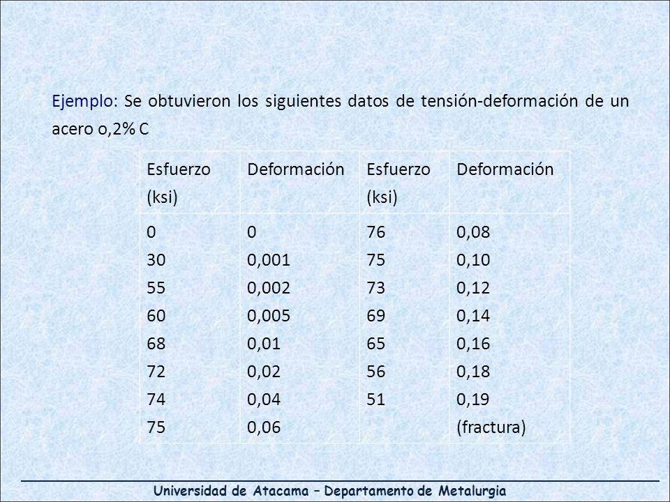 Ejemplo: Se obtuvieron los siguientes datos de tensión-deformación de un acero o,2% C Esfuerzo (ksi) Deformación Esfuerzo (ksi) Deformación 0 30 55 60 68 72 74 75 0 0,001 0,002 0,005 0,01 0,02 0,04 0,06 76 75 73 69 65 56 51 0,08 0,10 0,12 0,14 0,16 0,18 0,19 (fractura)