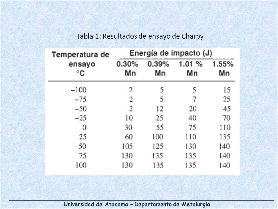 Universidad de Atacama – Departamento de Metalurgia Tabla 1: Resultados de ensayo de Charpy