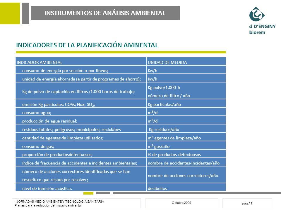 INSTRUMENTOS DE ANÁLISIS AMBIENTAL I JORNADAS MEDIO AMBIENTE Y TECNOLOGÍA SANITARIA Planes para la reducción del impacto ambiental Octubre 2009 pág.11 INDICADORES DE LA PLANIFICACIÓN AMBIENTAL INDICADOR AMBIENTALUNIDAD DE MEDIDA consumo de energía por sección o por líneas;Kw/h unidad de energía ahorrada (a partir de programas de ahorro);Kw/h Kg de polvo de captación en filtros /1.000 horas de trabajo; Kg polvo/1.000 h número de filtro / año emisión Kg partículas; COVs; Nox; SO 2 ;Kg partículas/año consumo agua;m 3 /d producción de agua residual;m 3 /d residuos totales; peligrosos; municipales; reciclabes Kg residuos/año cantidad de agentes de limpieza utilizados;m 3 agentes de limpieza/año consumo de gas;m 3 gas/año proporción de productosdefectuosos;% de productos defectuosos índice de frecuencia de accidentes e incidentes ambientales;nombre de accidentes-incidentes/año número de acciones correctores identificadas que se han resuelto o que restan por resolver; nombre de acciones correctores/año nivel de inmisión acústica.decibelios